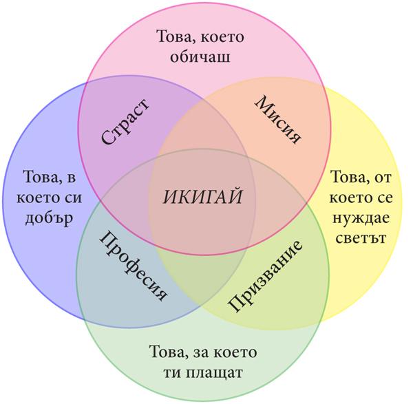 ил.2-икигай